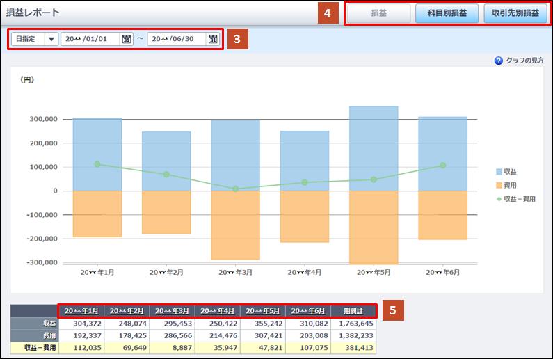 グラフの使い方| 弥生会計 オンライン サポート情報