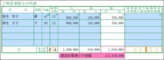 給与 専従 者 青色事業専従者給与の金額はいくらまでOKなの?【判例で検討】